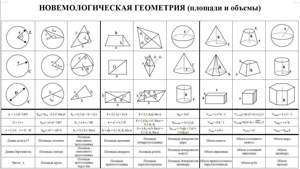 все формулы по геометрии за 10-11 класс полной материальной
