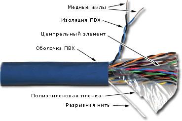 кабель птгв-м
